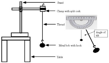 measuring the time period required for a pendulum Development and testing of a micro-thruster impulse characterization system utilizing pendulum  measuring pendulum swing time  time period, before the pendulum.