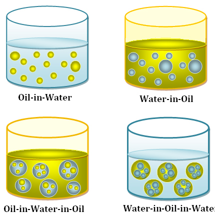 Theory & Procedure, Effectiveness of Different Common Oils in Forming Emulsions Class 12 Notes | EduRev